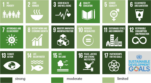 Environment And Sdgs Environment For Europe Environmental Policy Unece
