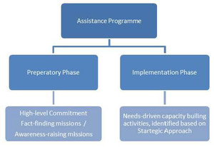 The figure shows that the Assistance Programme consists of two phases, with the preparatory phase to result in the implementation phase upon completion. The preparatory phase includes the high-level commitment and fact-finding and, in some cases, awarenes