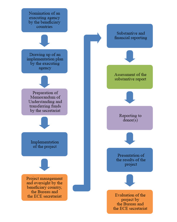 Flowchart For Implementation