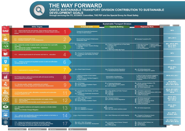 Linkages between the Sustainable Transport Division activities and the Sustainable Development Goals