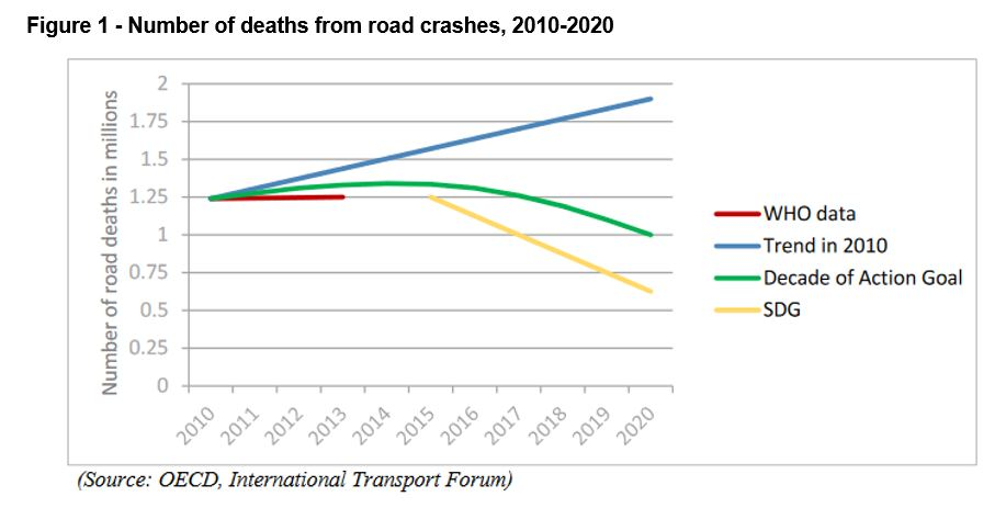 Launch of United Nations Road Safety Trust Fund