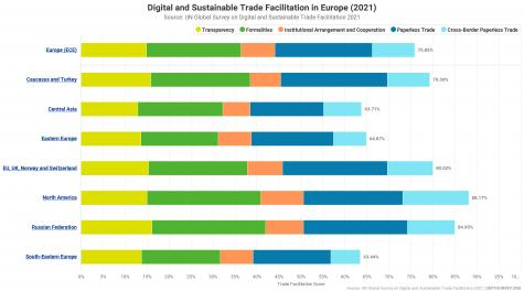 2021 UN Global Survey on Digital and Sustainable Trade Facilitation_UNECE region_chart